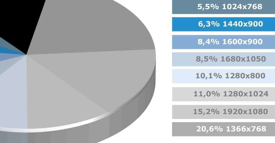 Statistische Auswertung von Websitenutzern